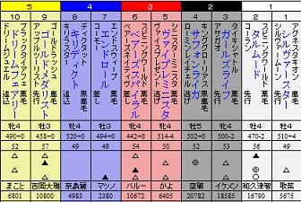 札幌鯖4S6月3週