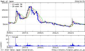 日本銀行株価推移