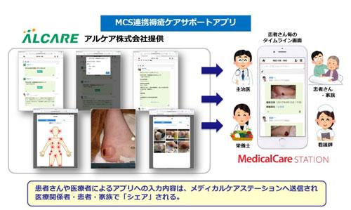 褥瘡ケアアプリ