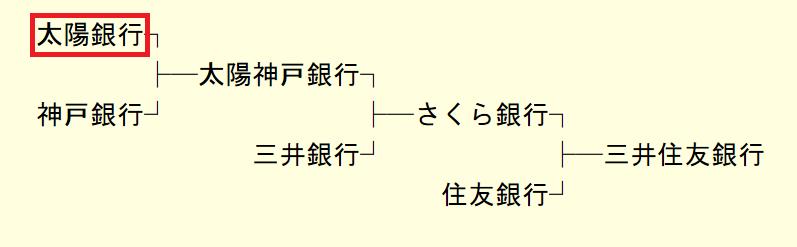太陽神戸三井住友系.PNG