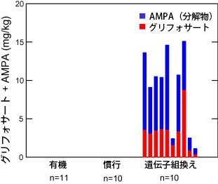 大豆試料中のグリフォサートの残留物 およびAMPA