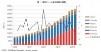 国別パーム油生産量の推移