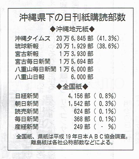 沖縄県下・日刊紙購読部数.jpg