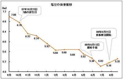 塩豆の体重推移(グラフ)