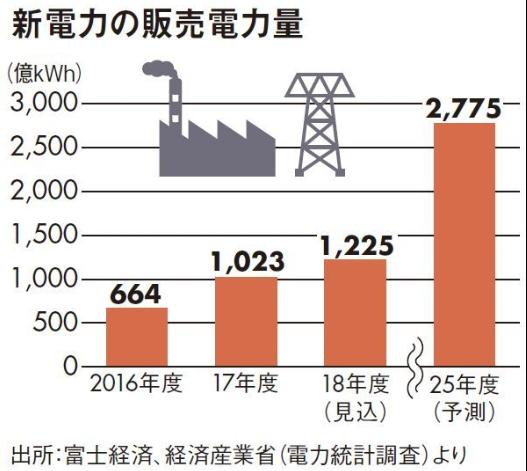 新電力販売量の予測図