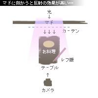 かなりピンボケ ラージャン麺