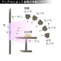 かなりピンボケ マドからの光 図解