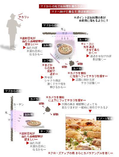 かなりピンボケ マドと光とお料理の関係