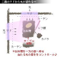 図解 窓移動b
