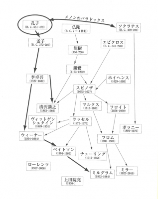 孔子のフローチャート