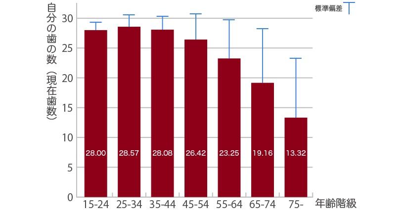 年齢別の歯の本数