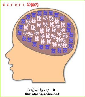 sasoriの脳内イメージ