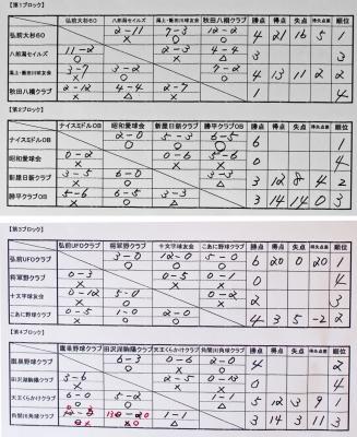 ブロック勝敗表.jpg