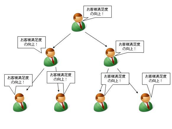 青森県弘前市で起業する社長のブログ_戦術、戦略、オウム返し