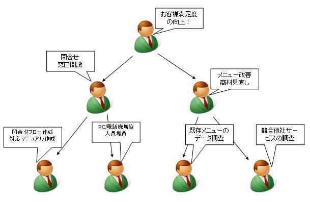 青森県弘前市で起業する社長のブログ_戦術、戦略が機能している組織