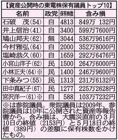 東電株保有議員トップ10