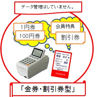 安価なポイントカードシステム