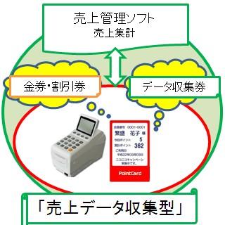 売上集計ができるポイントカードシステム