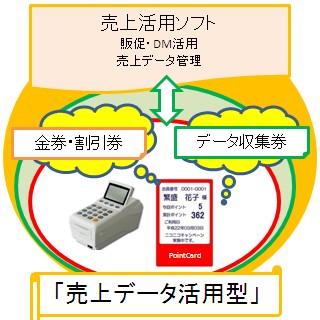 DMやメールが送れるポイントカードシステム