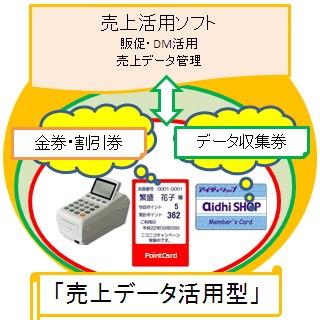 DMやメールが送れるカードシステム
