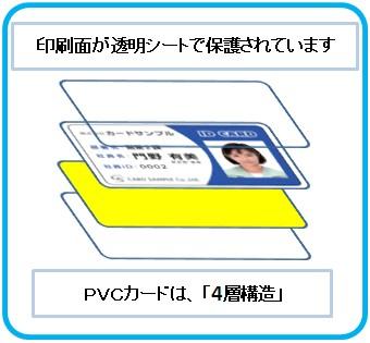 PVCカードは、4層構造