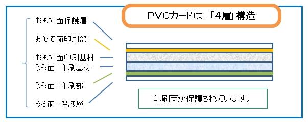 PVCは、4層構造になっています。