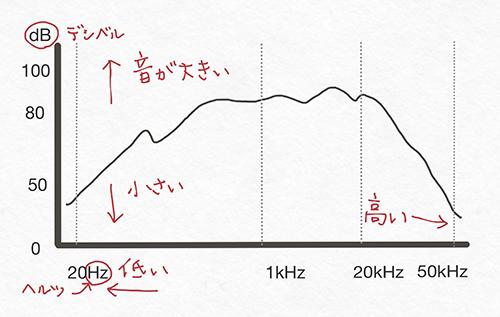 周波数特性のイメージ_s.jpg