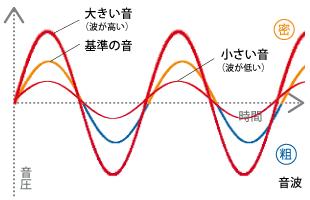 第3回:スピーカーは、どういう仕組みで音が出るの? | 音楽之 ...