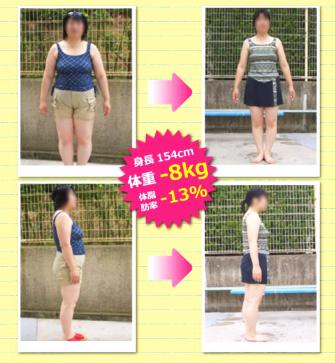 体脂肪がどんどん燃える!いまだかつて無い秘密の痩せ方の効果