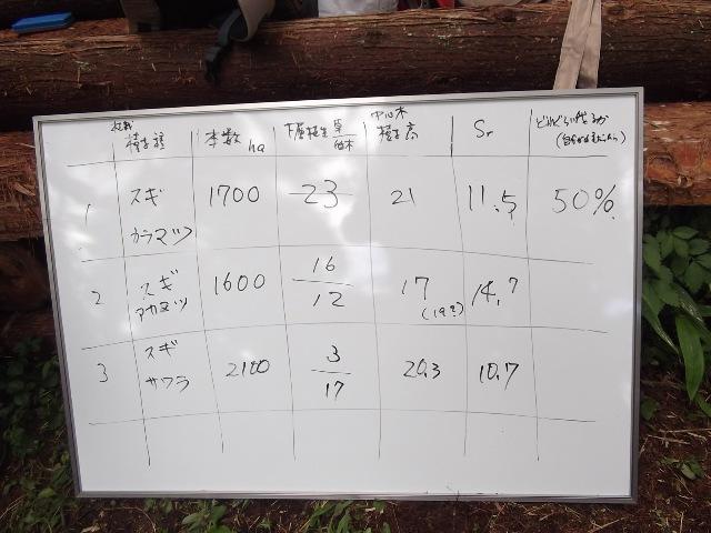 3つの班 比較表