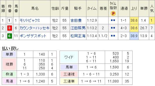 12/1中山1R