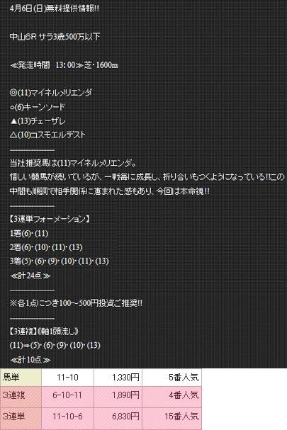 競馬総本舗ミリオン4/6無料情報