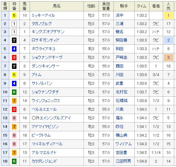 NHKマイルカップ結果