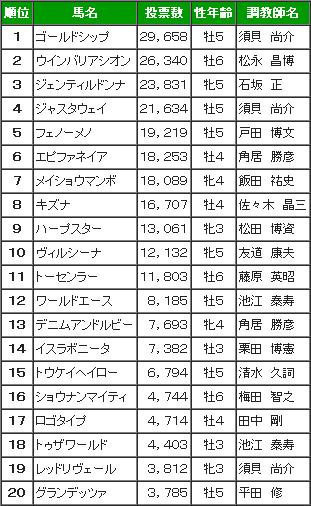 宝塚記念投票