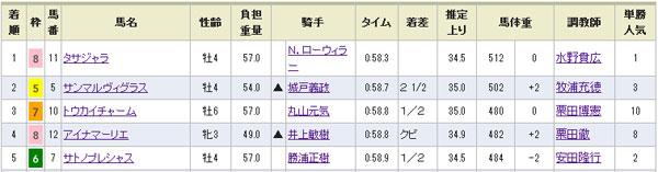 札幌7R結果