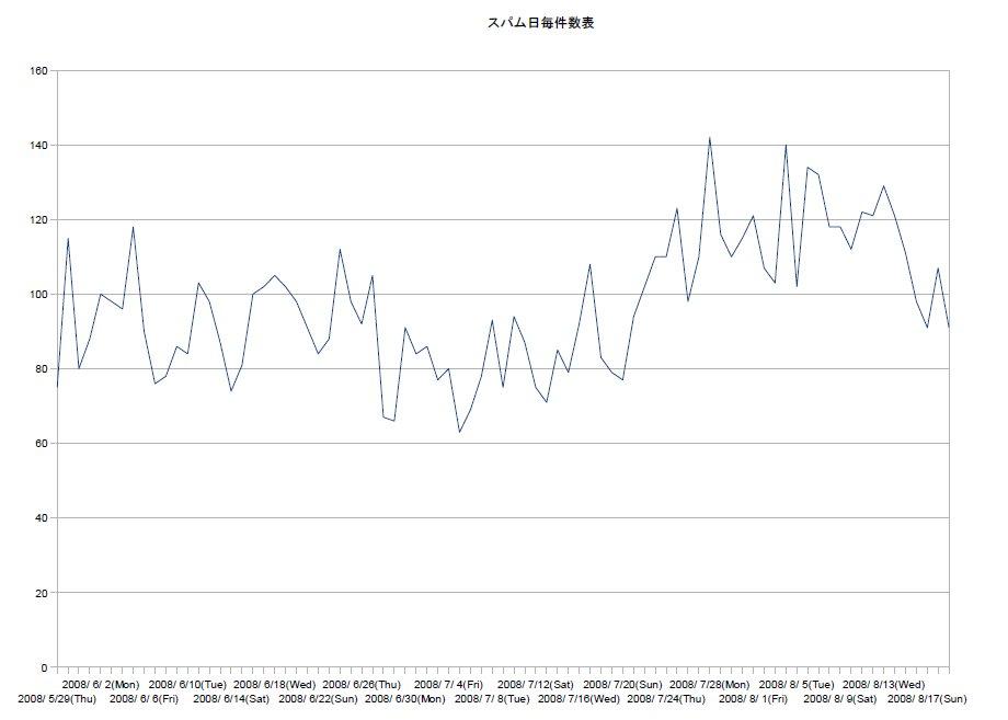 スパム日毎件数グラフ