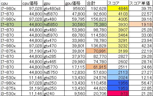 ff14ベンチ表