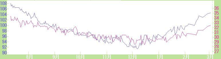 リバウンド曲線
