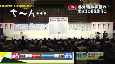 2010年選挙 民主 お通夜会場