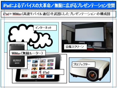 コピー 〜 iPadによるデバイスの大革命/無限に広がるプレゼンテーション空間.PNG