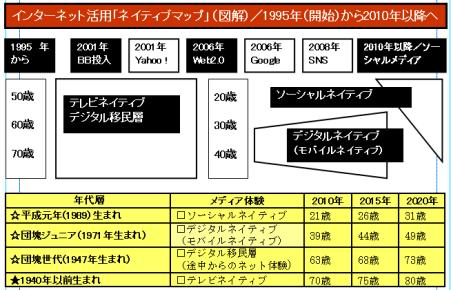 コピー 〜 FDJ社が初公開!22011年8月)インターネット活用「ネイティブマップ」(図解).PNG