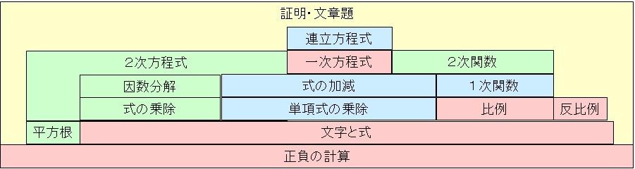 中学数学(代数)の構造