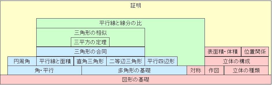 中学数学(幾何)の構造