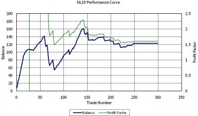 NL19パフォーマンス曲線