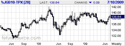 日本国債先物・週足