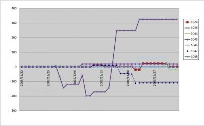 EA別グラフ200912