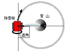 ミステリーサークルの作り方