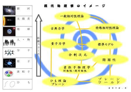現代物理学のイメージ