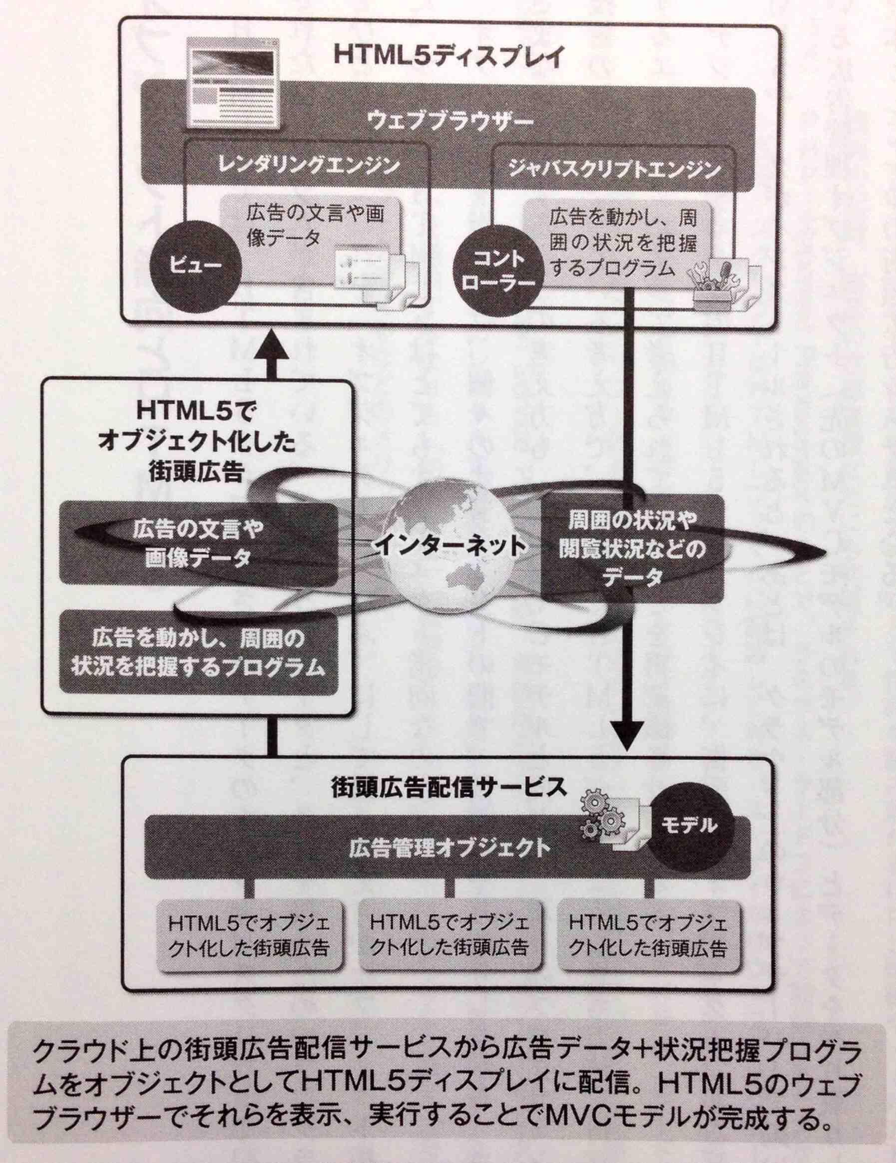 HTML5使用の街頭広告システム