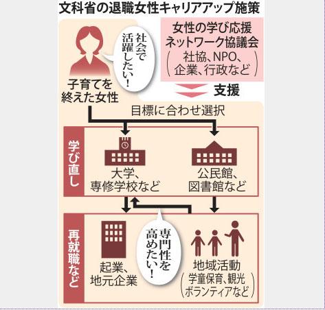 文科省の退職女性キャリアアップ施策